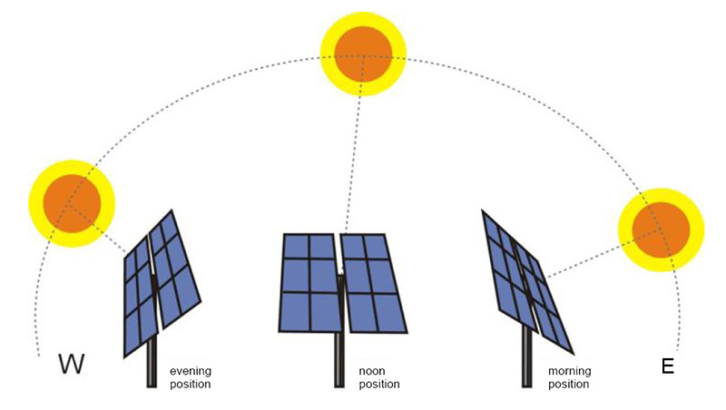 solar-tracking-diagram